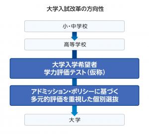 センター試験1